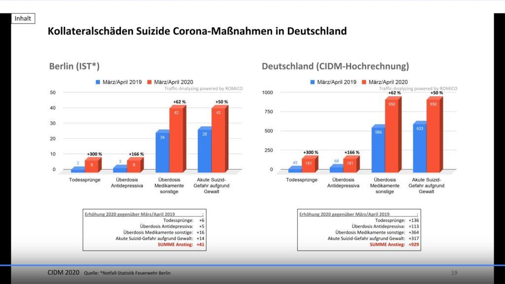 Kollateralschäden Suizide Coronamaßnahmen Deutschland