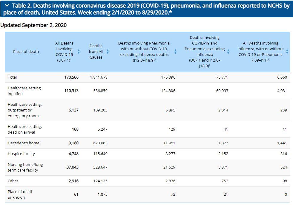 CDC USA NEUE Coronafallzahlen
