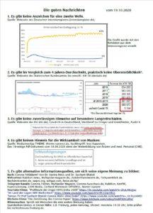 Die Gute Nachricht 19.10.2020 Corona-Update Zahlen, Fakten, Analyse